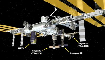 ISS docking ports